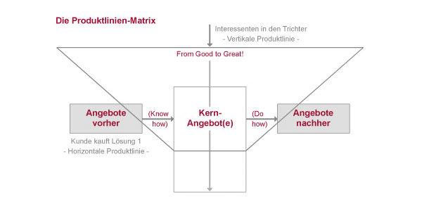 Produktlinien Matrix
